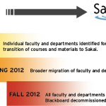Duke begins moving from Blackboard to Sakai