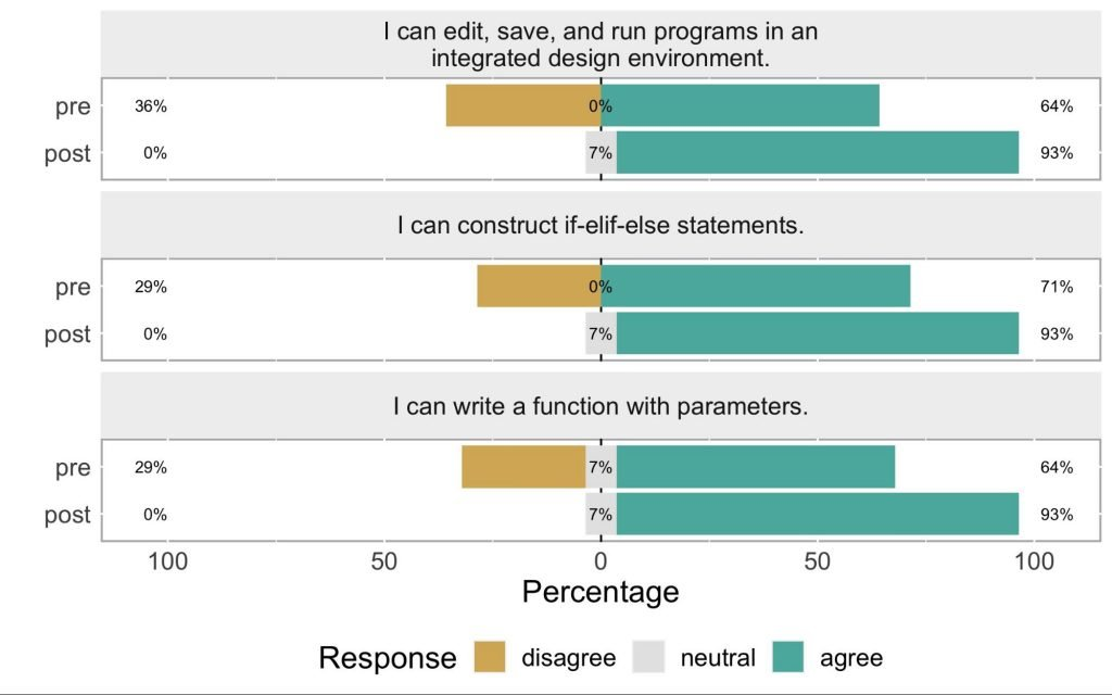 """An image with student survey results where students rated how confident they felt about doing three of the module's learning outcomes before and after completing the modules. Students agreed more strongly with the statements """"I can edit, save, and run programs in an integrated design environment,"""" """"I can construct if-elif-else statements,"""" and """"I can write a function with parameters"""" after completing the modules."""