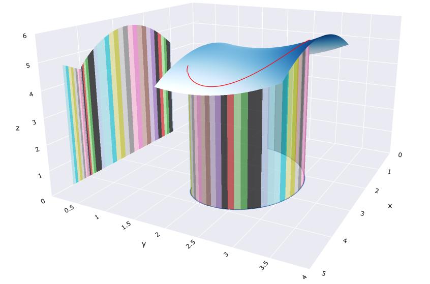 Visualizing a path integral